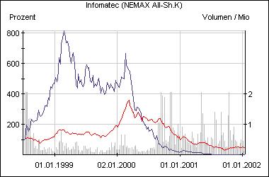 Die Infomatec-Aktie im Vergleich zum Nemax All Share (rot)