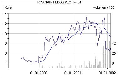 Abgestürzt: Die Aktie von Ryanair