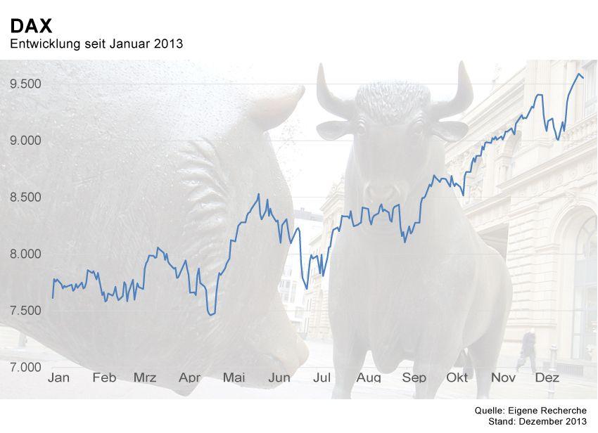 GRAFIK Börsenkurse der Woche / KW1 2014 / DAX