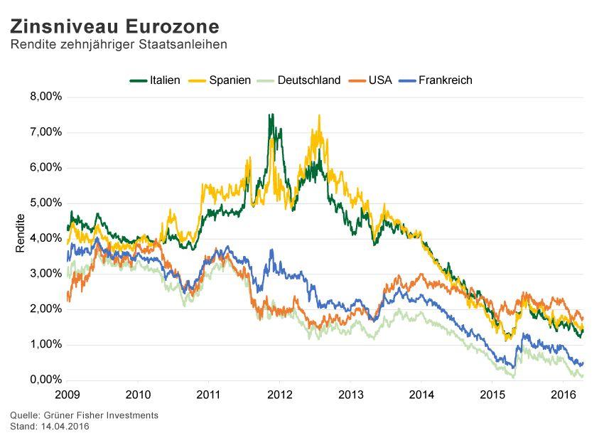 GRAFIK Börsenkurse der Woche / 2015 / KW 15 / Staatsanleihen