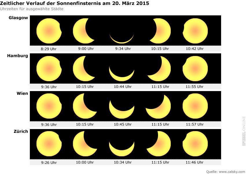 Grafik Zeitlicher Verlauf der Sonnenfinsternis am 20.3.2015