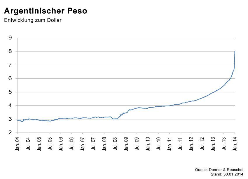 GRAFIK Börsenkurse der Woche / KW5 2014 / #Peso
