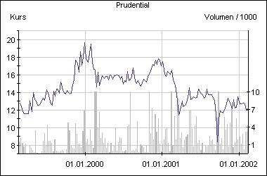 Hektisches Auf und Ab: die Aktie von Prudential