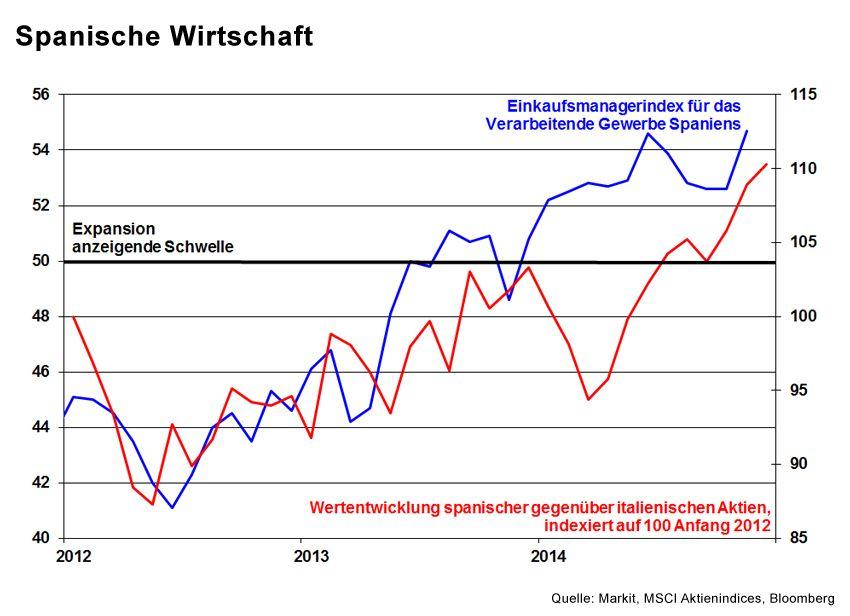 GRAFIK Börsenkurse der Woche / KW 49 2014