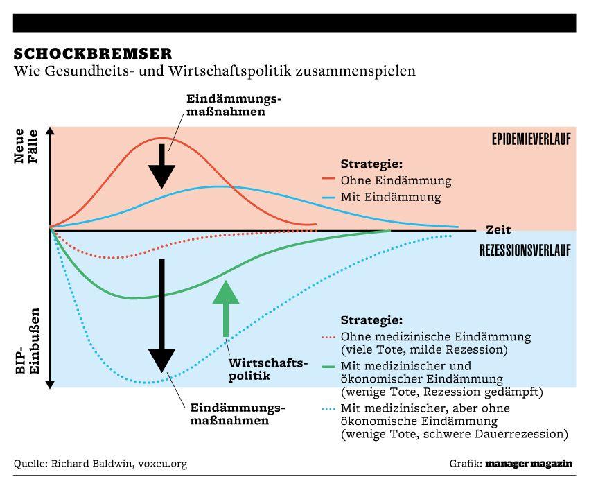 Grafik | Makroupdate | Schockbremser