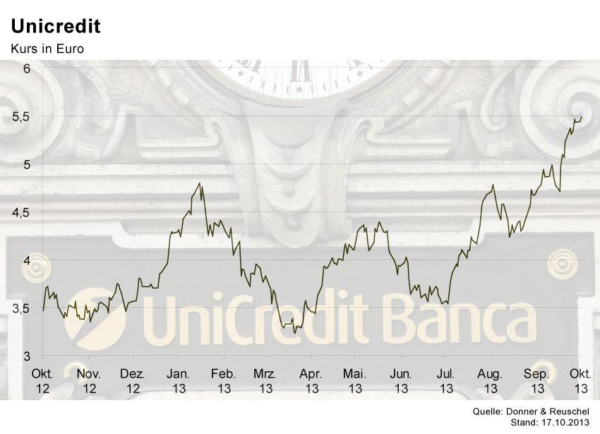 GRAFIK Börsenkurse der Woche / UniCredit