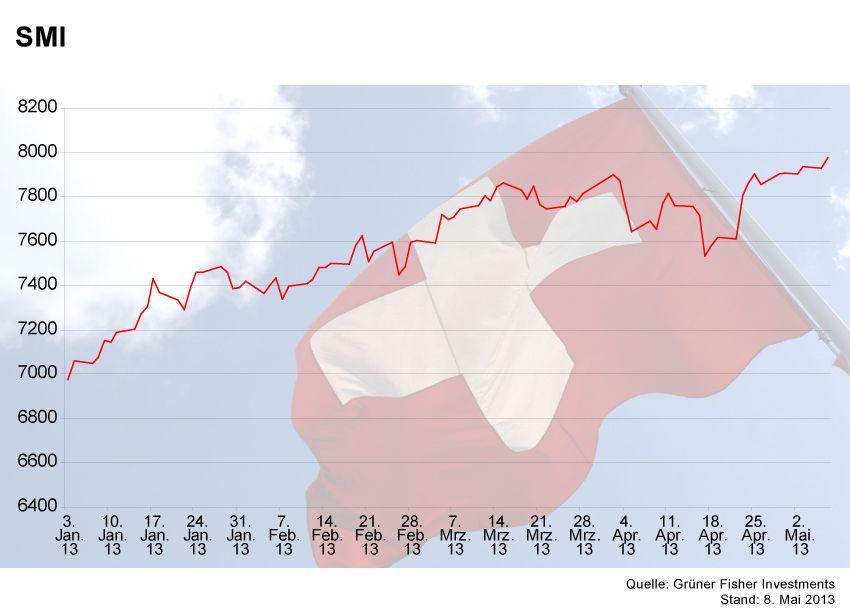 GRAFIK Börsenkurse der Woche / SMI