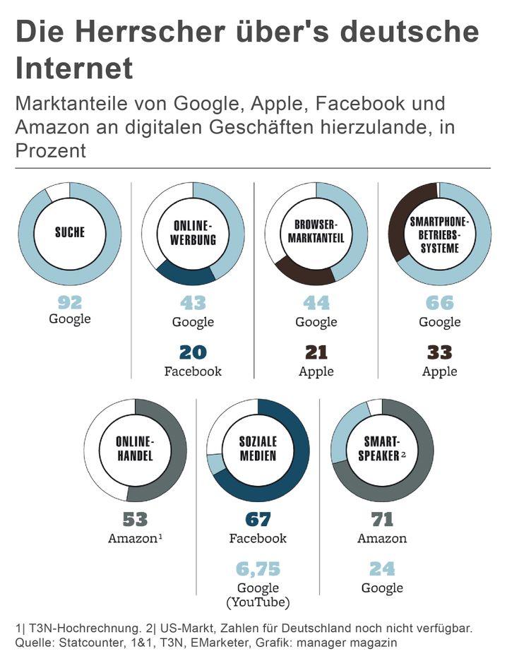 Die Herrscher über's deutsche Internet
