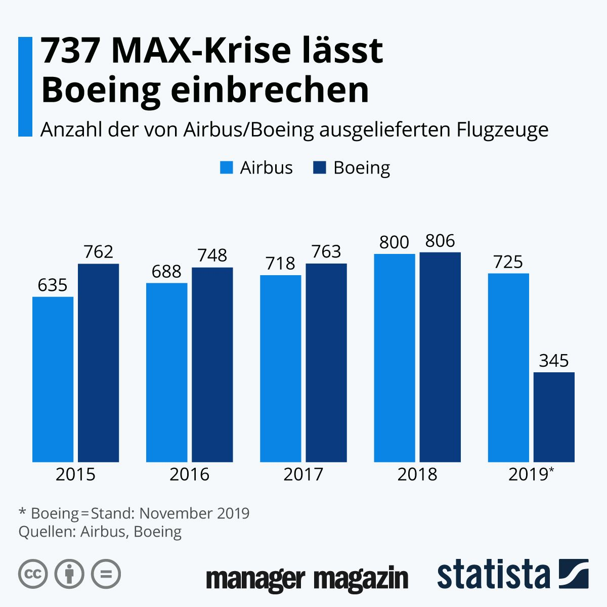 GRAFIK 737 MAX-Krise