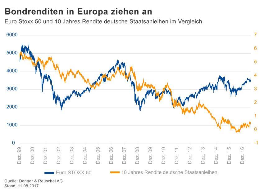 GRAFIK Börsenkurse der Woche / 2017 / KW 32 / Euro Stoxx50 / 10