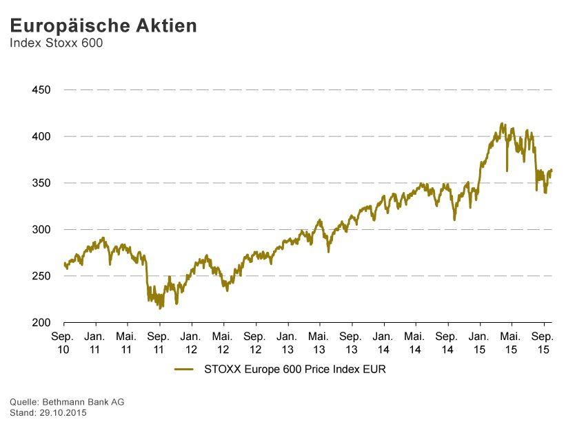 GRAFIK Börsenkurse der Woche / 2015 / KW 44 / Europ�ische Akti