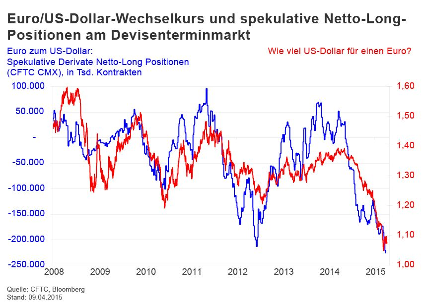 GRAFIK Börsenkurse der Woche / Euro Dollar