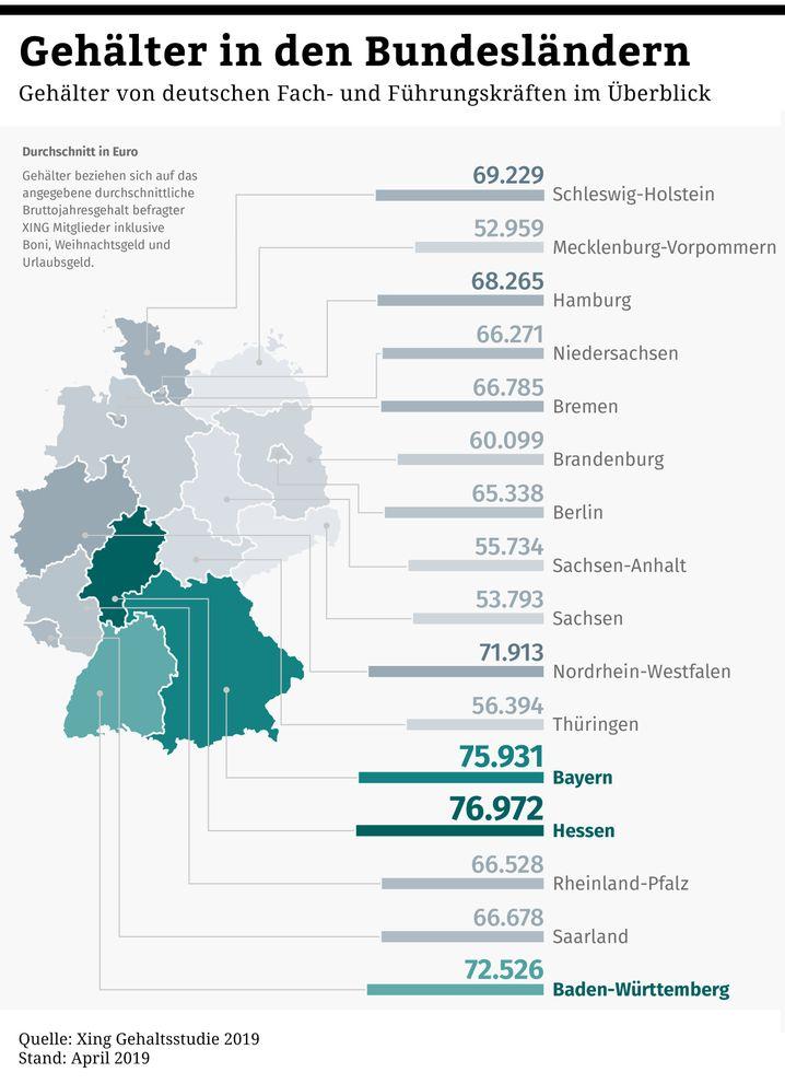 Gehälter nach Bundesländern: Am meisten Geld gibt es in Hessen
