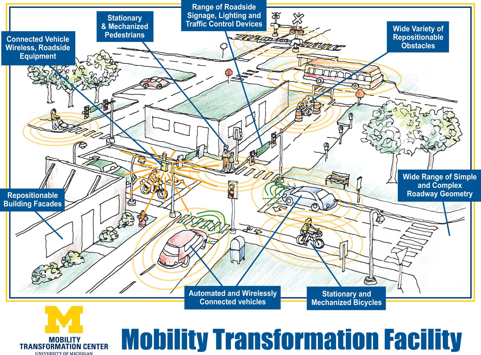 Michigan Mobility Transformation Facility