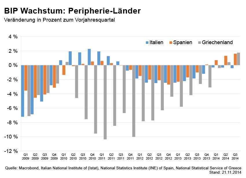 GRAFIK Börsenkurse der Woche / BIP Peripherie Länder