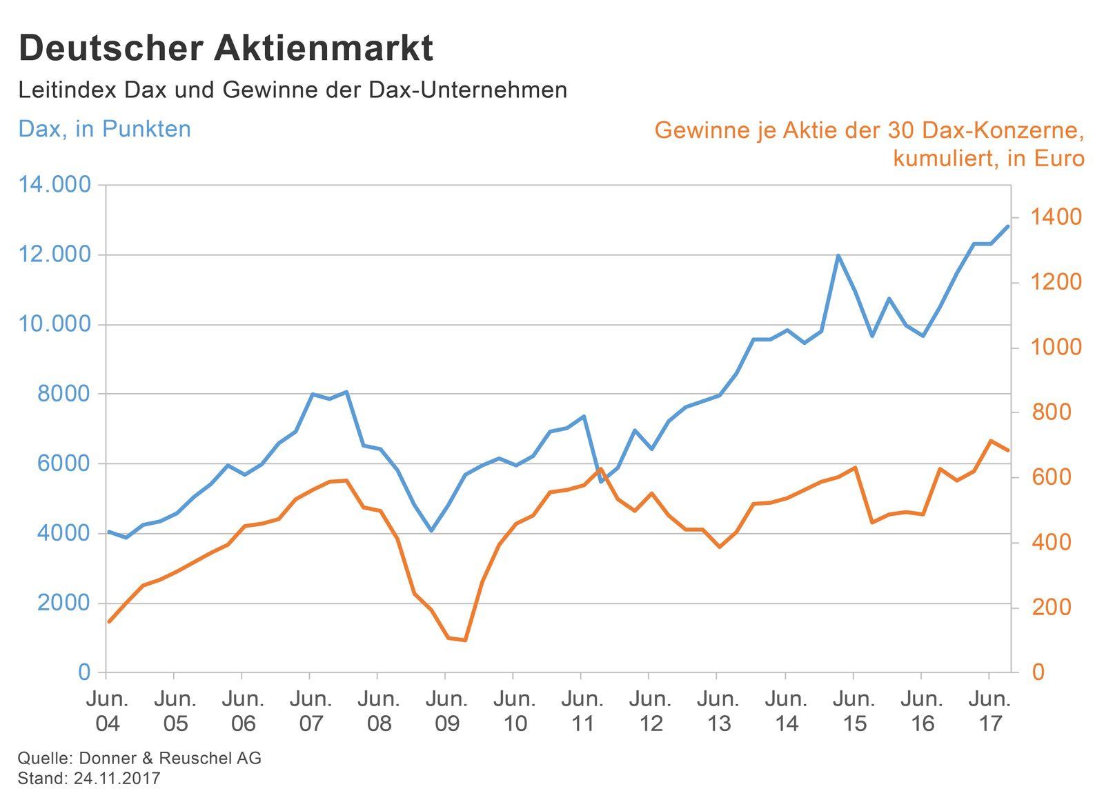 GRAFIK Börsenkurse der Woche / #48
