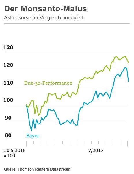 Der Monsanto-Malus: Aktienkurse im Vergleich, indexiert