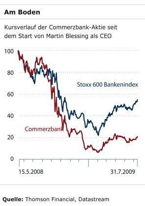 Am Boden: Kursverlauf der Commerzbank-Aktie seit dem Start von Martin Blessing als CEO