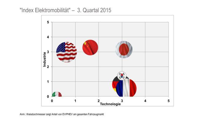 E-Mobility-Index 2015: Deutschland fällt bei Elektromobilität zurück