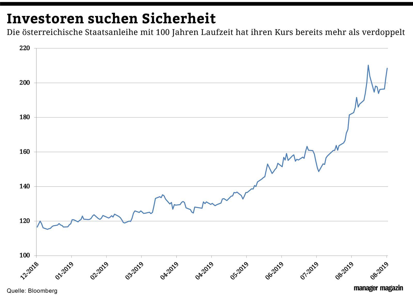Chart der Woche | KW36 | Österreich