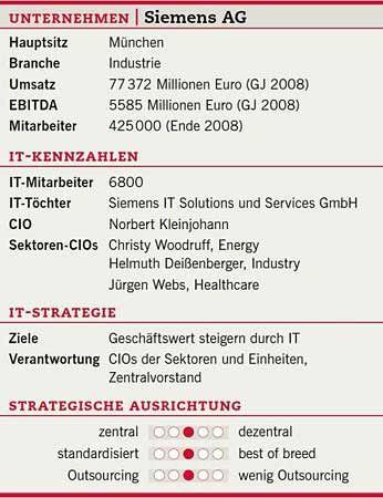 """Siemens-Fakten: """"Geschäftswert steigern durch IT"""""""