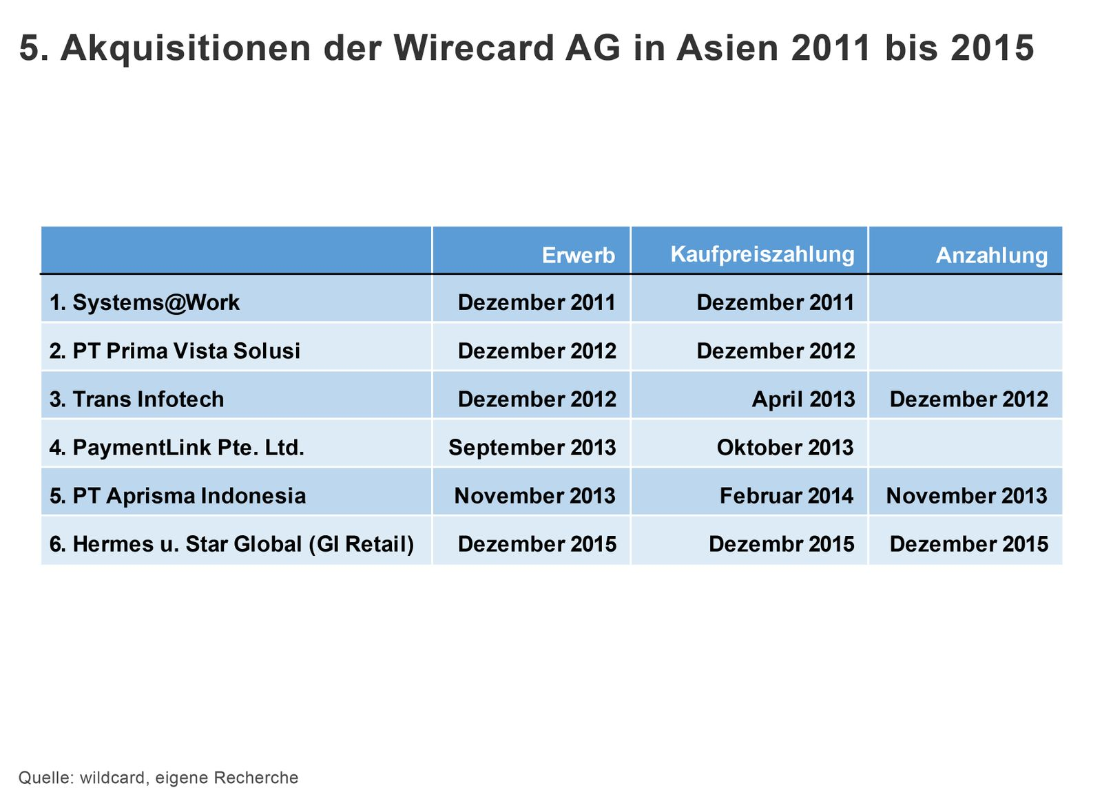 GRAFIK Wirecard 5. Akquisitionen