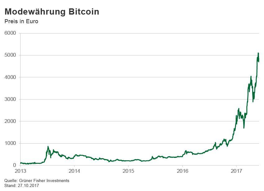 GRAFIK Börsenkurse der Woche / Bitcoin
