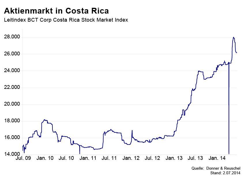 GRAFIK Börsenkurse der Woche / Costa Rica