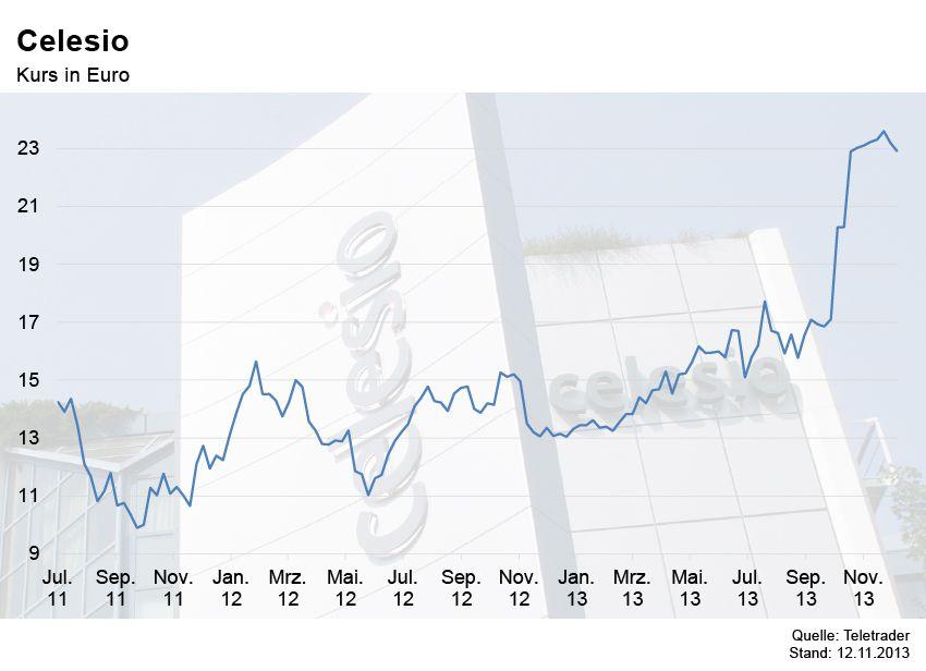 GRAFIK Börsenkurse der Woche / Celesio