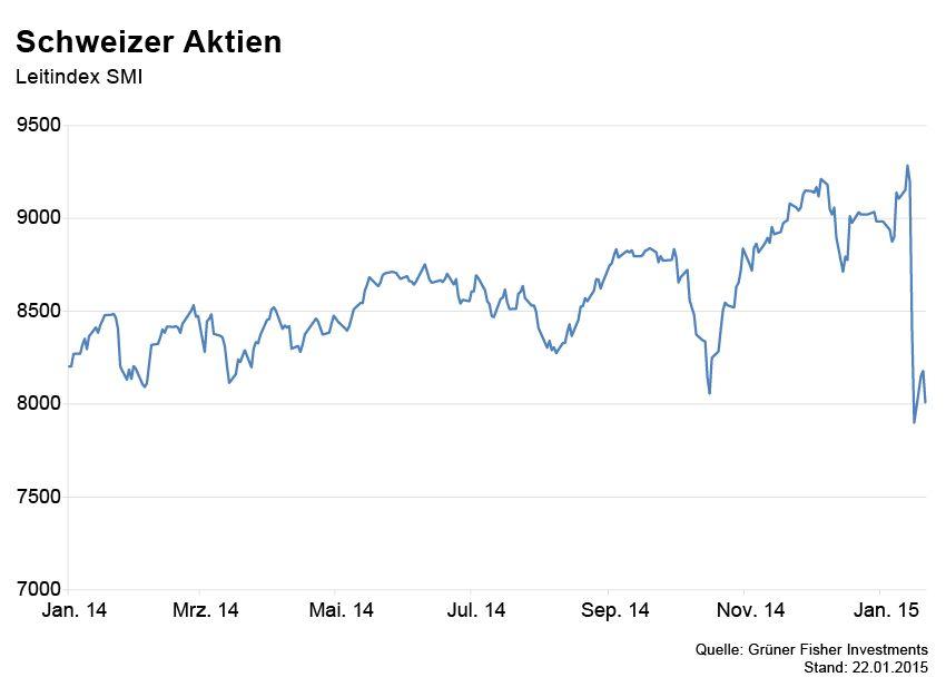 GRAFIK Börsenkurse der Woche / Schweizer Aktien