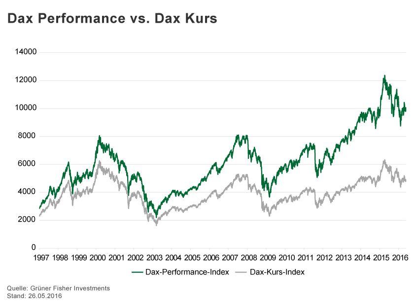 GRAFIK Börsenkurse der Woche / 2016 / KW 21 / Dax