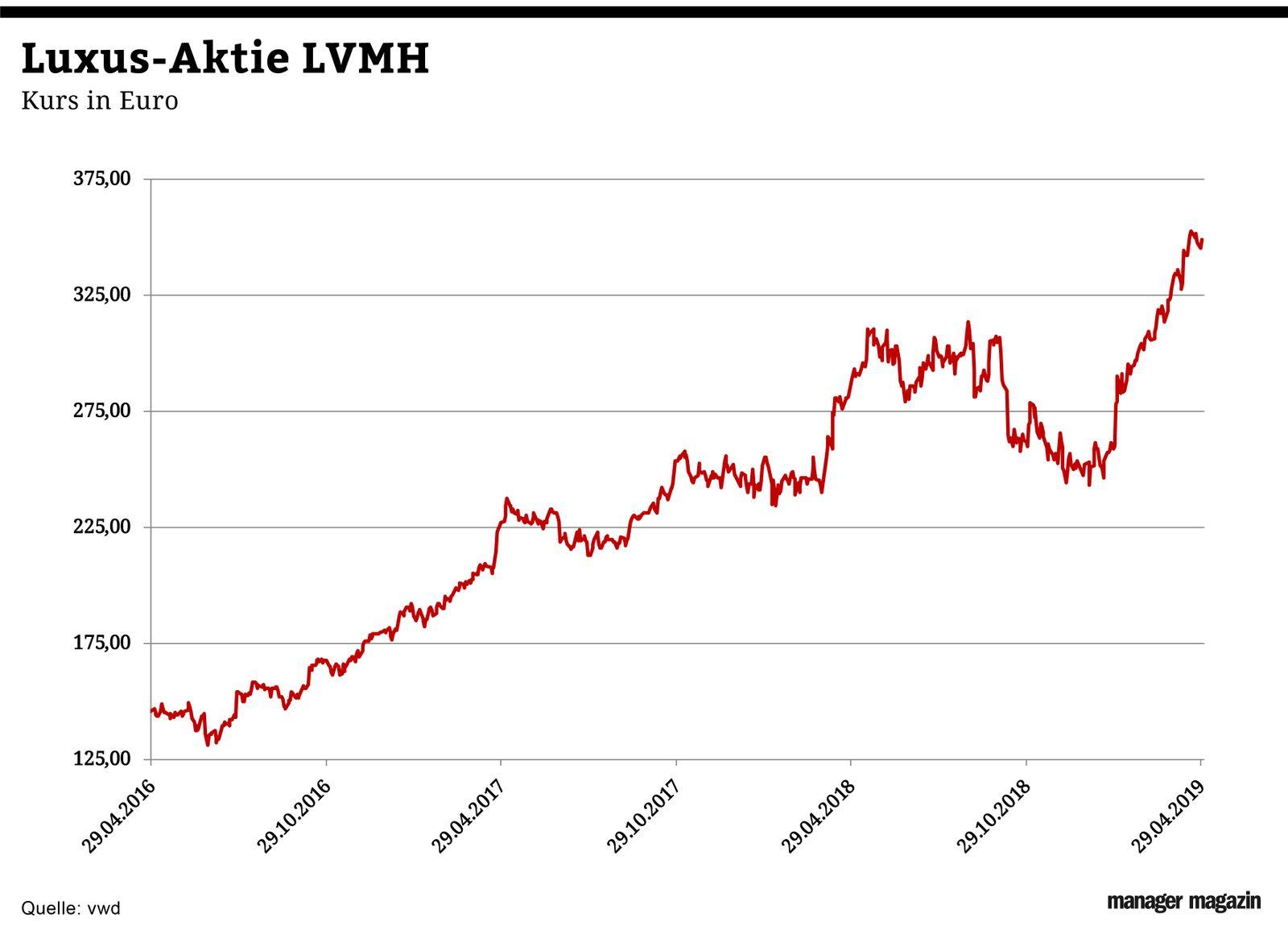 Chart der Woche   KW19   LVMH