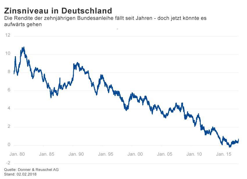 GRAFIK Börsenkurse der Woche / KW 6 / 2018 / Bundesanleihe