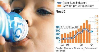 Beeindruckende Leistungsbilanz: Seit 1993 steigerte Nestlé, das schwächste Mitglied des hier vorgestellten Quintetts, seinen Gewinn je Aktie um 110 Prozent