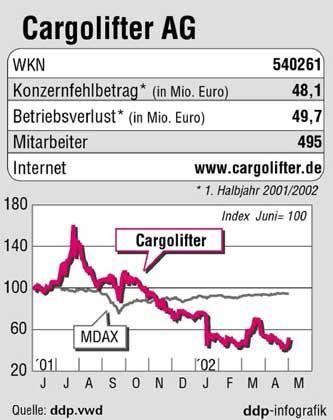 Als hätte die Erdanziehung gewirkt: Chart der Cargolifter-Aktie