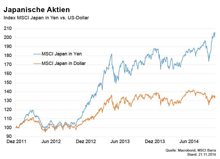 GRAFIK Börsenkurse der Woche / Japan