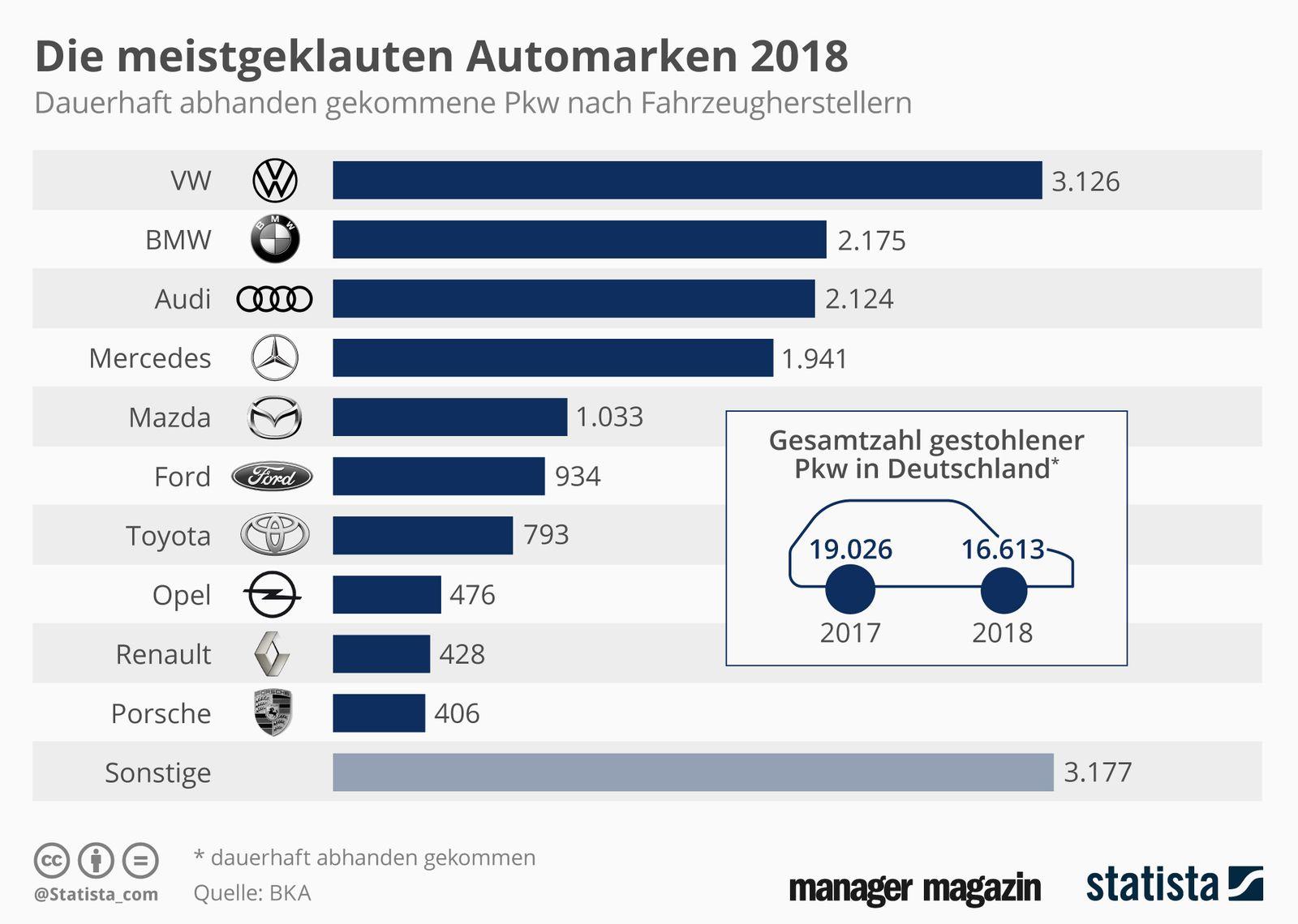 GRAFIK de Woche meistgeklaute Autos 2018