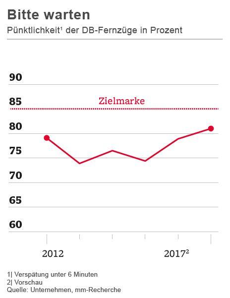 Pünktlichkeit der DB-Fernzüge in Prozent