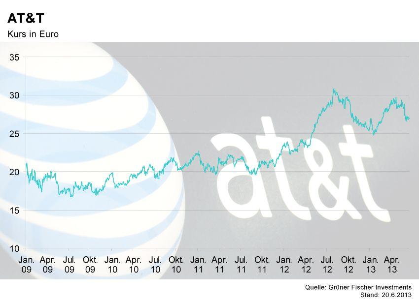 GRAFIK Börsenkurse der Woche / AT&T