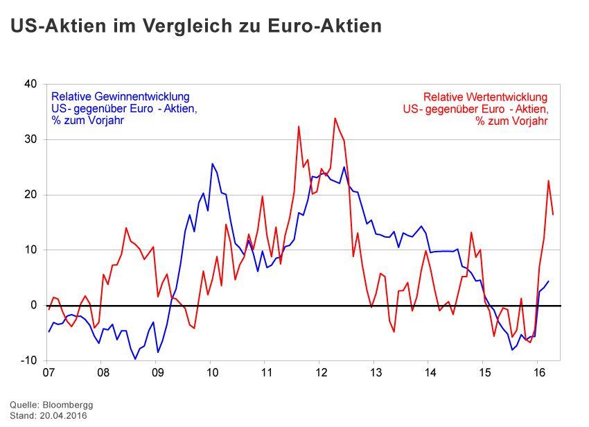 GRAFIK Börsenkurse der Woche / 2015 / KW 16 / US-Aktien Euro-Ak