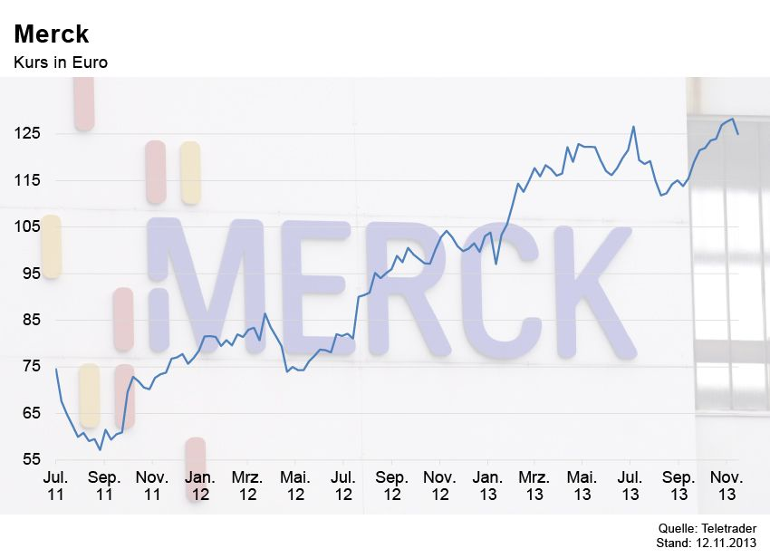 GRAFIK Börsenkurse der Woche / Merck
