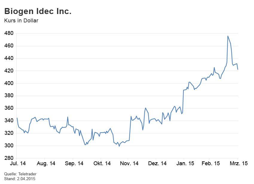 GRAFIK Börsenkurse der Woche / Biogen