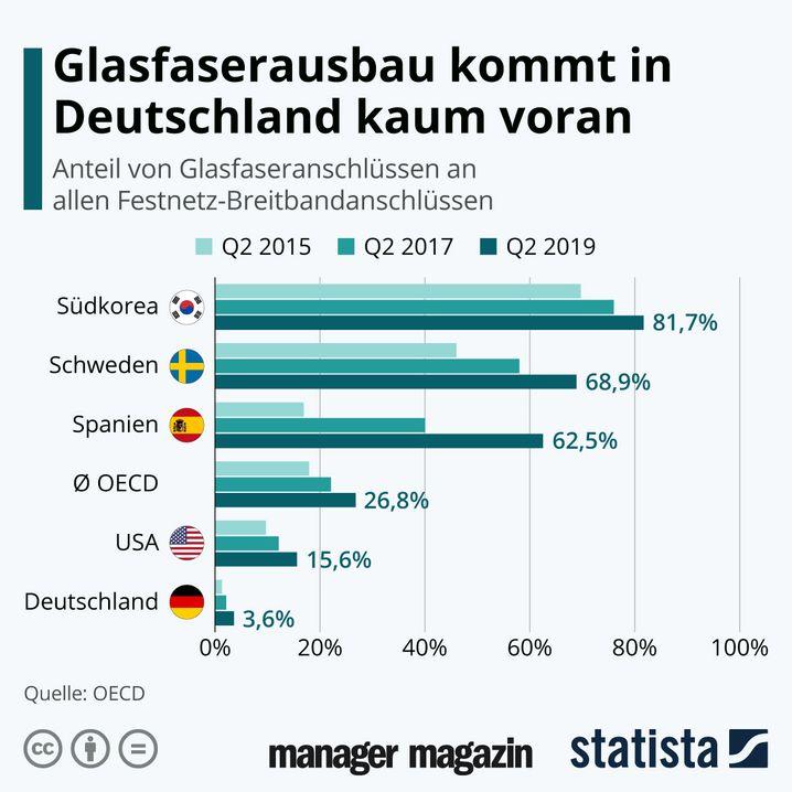 GRAFIK Glasfaserausbau Deutschland