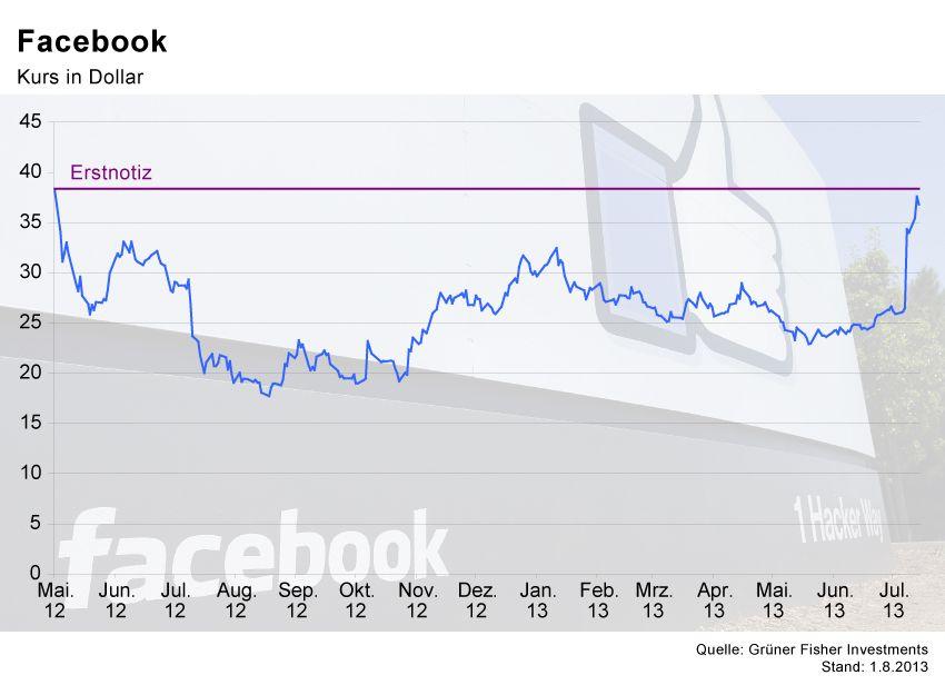 GRAFIK Börsenkurse der Woche / Facebook