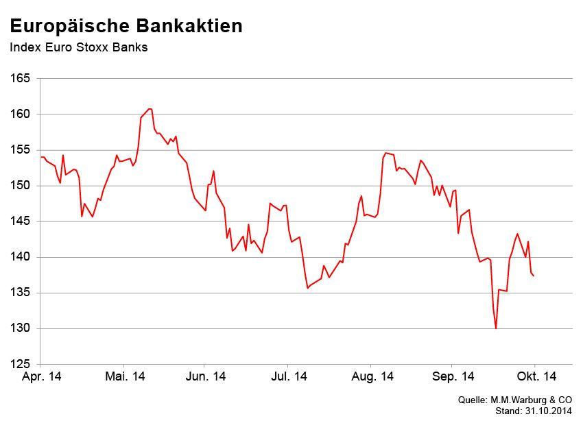 GRAFIK Börsenkurse der Woche / Europäische Bankaktien