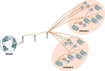 Breitband via Wimax: Übertragungsraten und Leistungsfähigkeit steigen