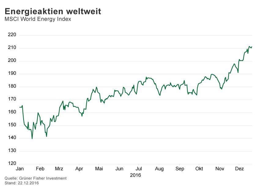 GRAFIK Börsenkurse der Woche / 2016 / KW 51 / MSCI Energy