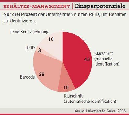 Behältermanagement: Ein Bruchteil der Unternehmen nutzt RFID