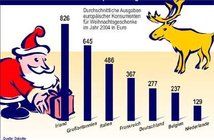 Spendable Iren, knickerige Holländer: Weihnachts-Ausgaben europäischer Konsumenten im Vergleich