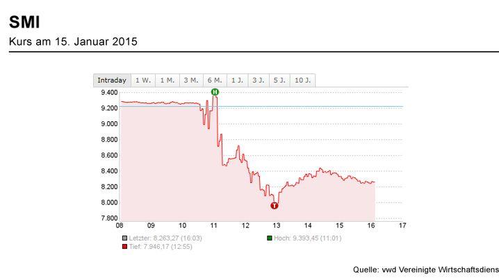 Währungsgewinne: So macht die SNB deutsche Aktionäre glücklich